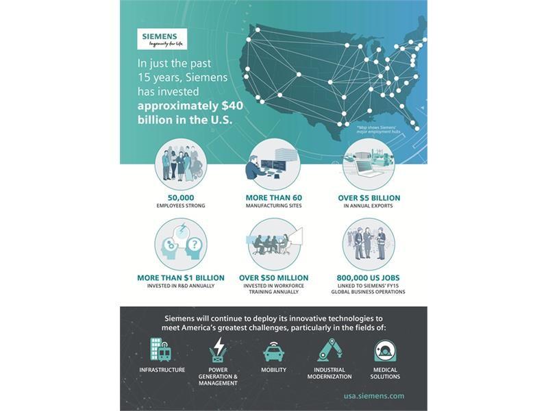 Siemens in the US