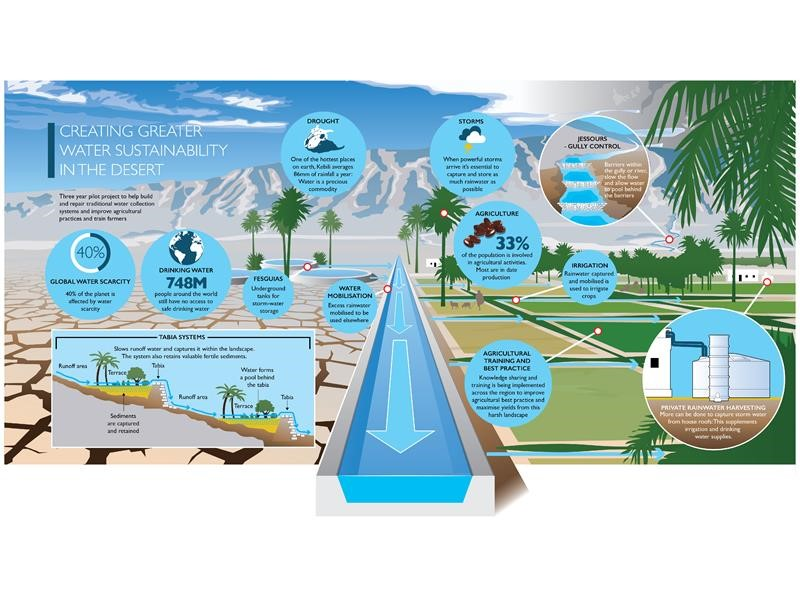 Pioneering global water sustainability: the latest Top Stories installment on CNHIndustrial.com