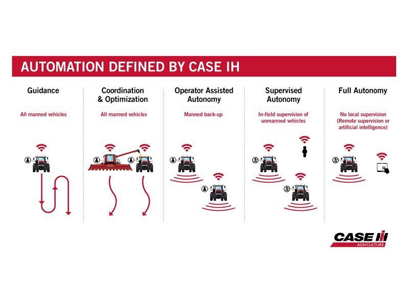 Компания Case IH расширяет возможности автономности и объявляет о запуске пилотной программы