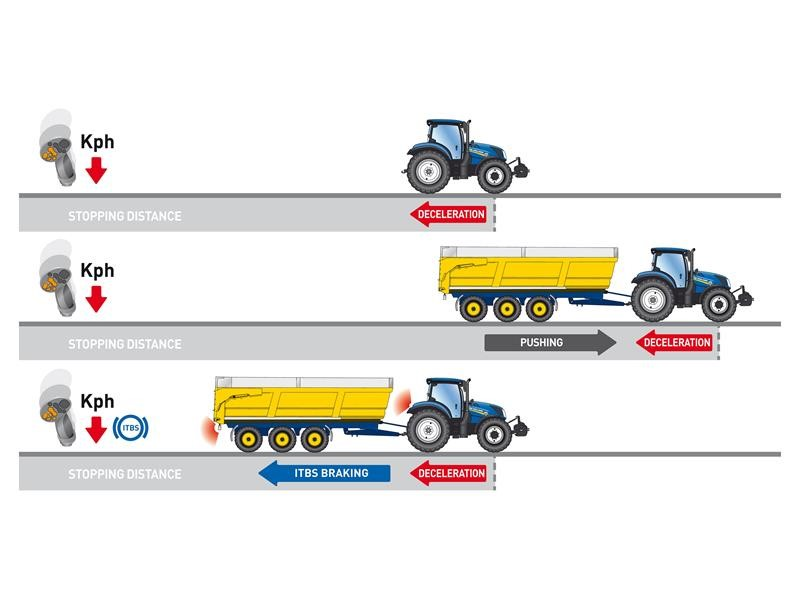 New Holland Intelligent Trailer Braking System delivers best-in-class safety and stability on T7 and T6 AutoCommand tractors
