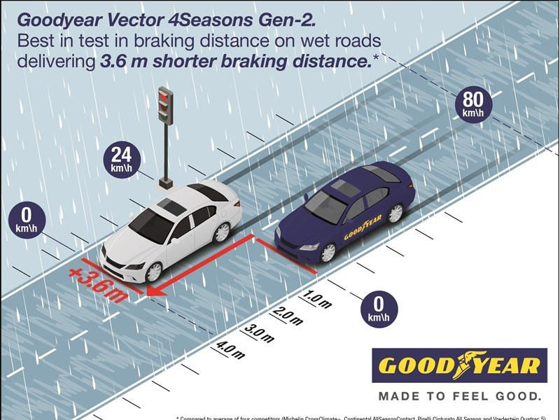 Goodyear's Vector 4Seasons Gen-2 delivers great performance in snow and wet, according to new TÜV te