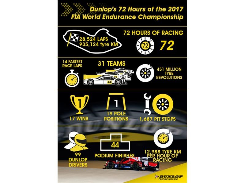 Dunlop's 72 Hours of the FIA World Endurance Championship