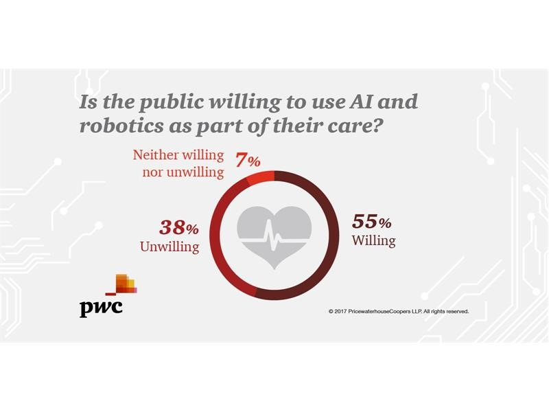 Consumers ready to embrace AI and robots for their healthcare needs