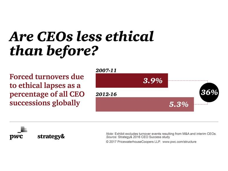 Global study on CEO trends indicates a significant uptick in CEOs forced out of office for ethical lapses