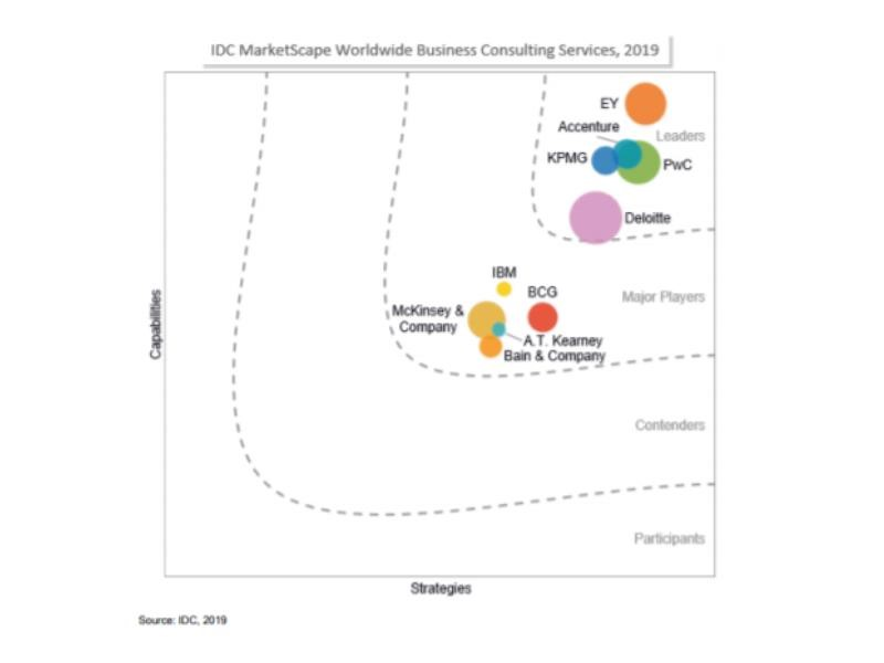 PwC named a Leader in the IDC MarketScape: Worldwide Business Consulting Services 2019 Vendor Assessment