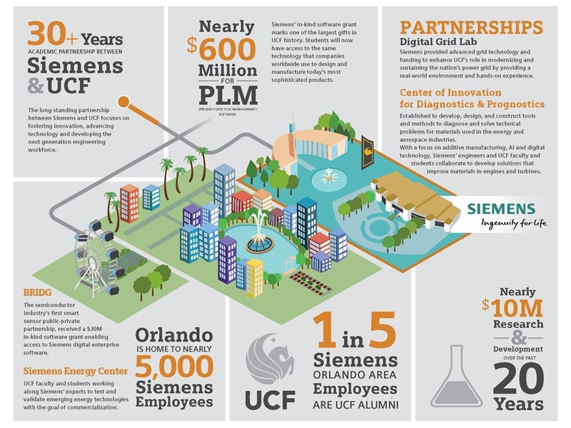 UCF Honors Siemens with President's Partnership Award, Receives Significant Software Grant from Siem