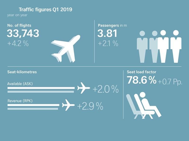 SWISS mit leichtem Passagierwachstum in den ersten drei Monaten