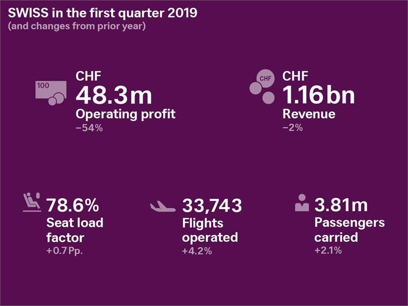 SWISS mit Ergebnisrückgang im ersten Quartal 2019