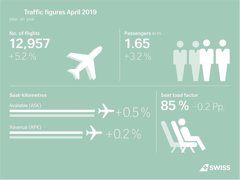 SWISS befördert mehr Passagiere im April