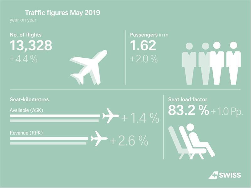 Hausse du trafic passagers de SWISS en mai