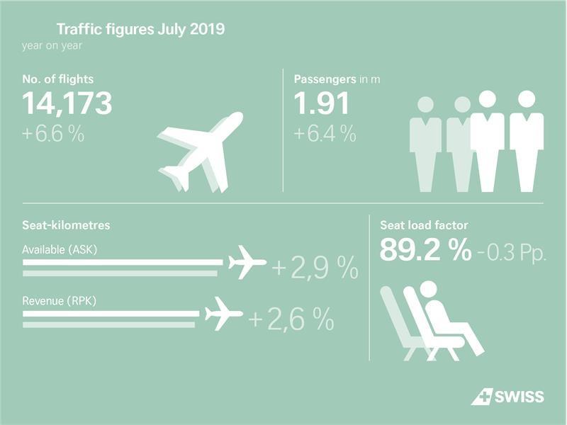 Hausse du trafic passagers de SWISS en juillet