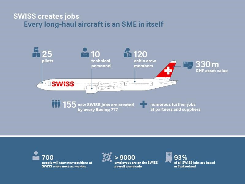 SWISS créera plus de 300 emplois d'ici fin mars 2020