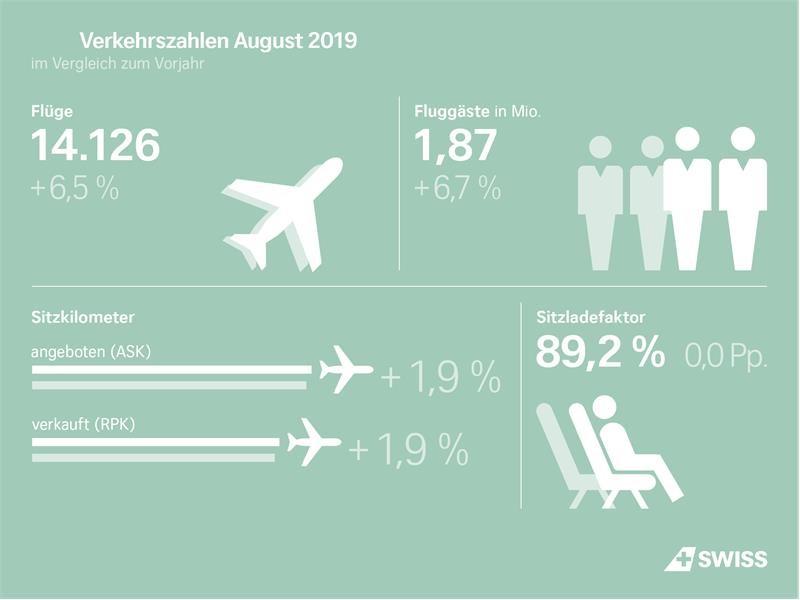 Hausse du trafic passagers de SWISS en août