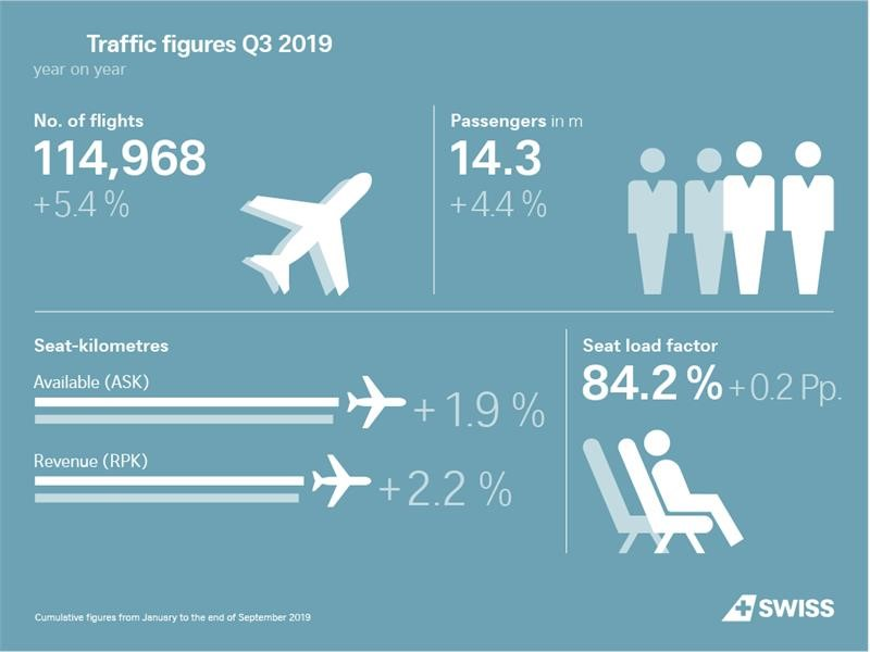 SWISS carries more passengers in the first nine months