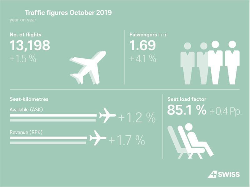 Hausse du trafic passagers de SWISS en octobre