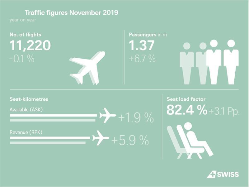 SWISS mit mehr Passagieren im November