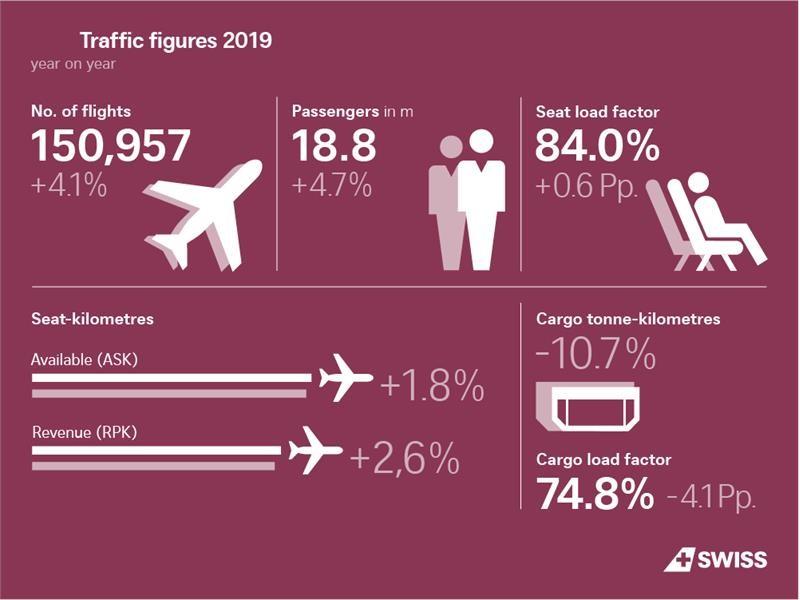 SWISS mit erneutem Passagierrekord im Jahr 2019